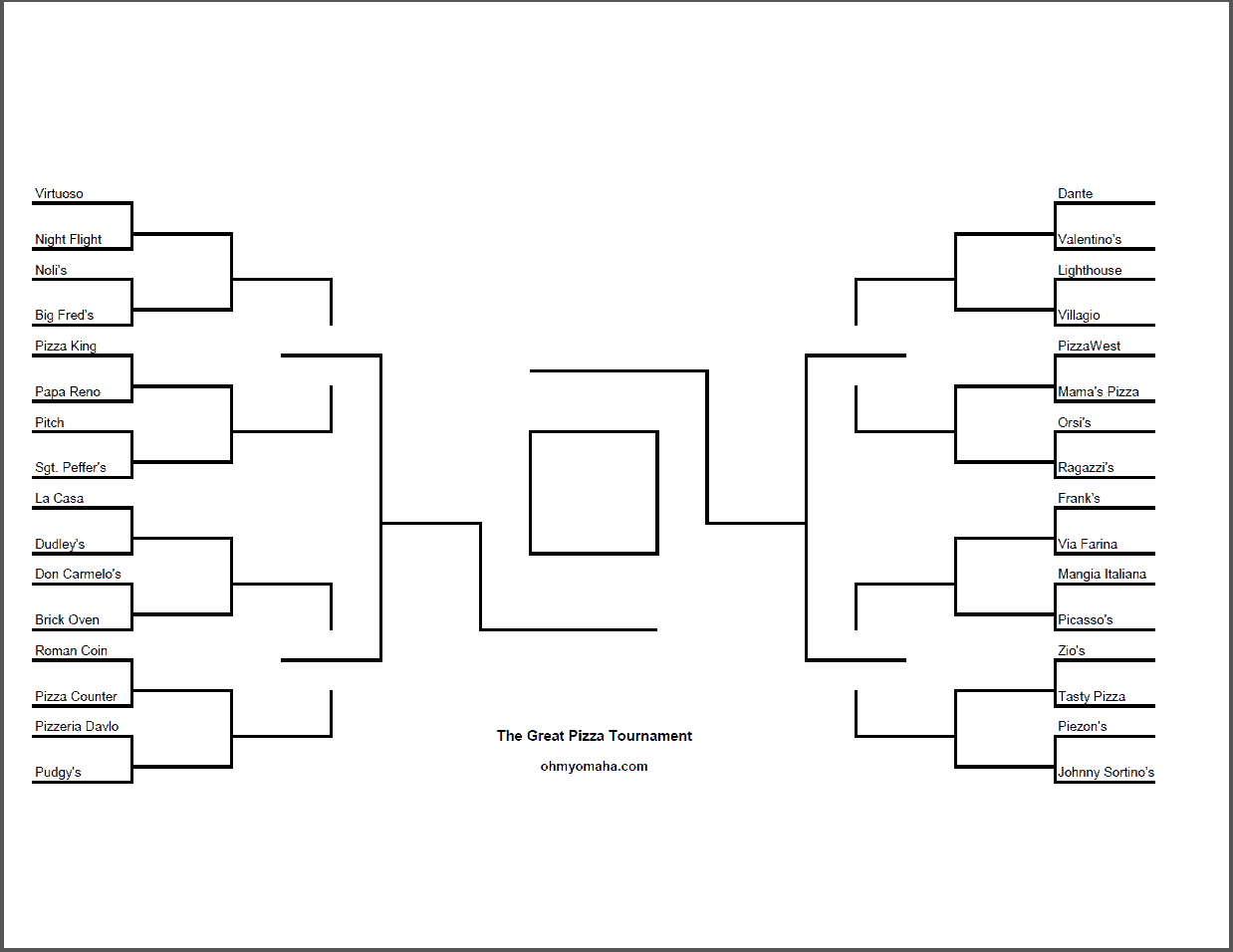 A tournament bracket for Great Omaha pizzerias.