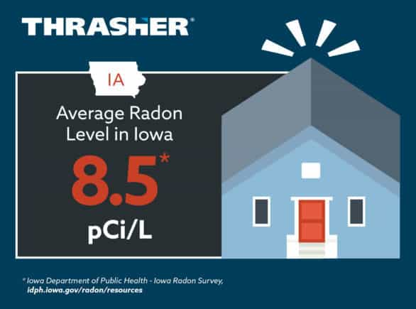 Graphic showing the average radon level in Iowa, which is 8.5 pCi/L