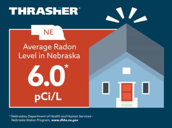 Graphic showing the average radon level in Nebraska, which is 6.0 pCi/L